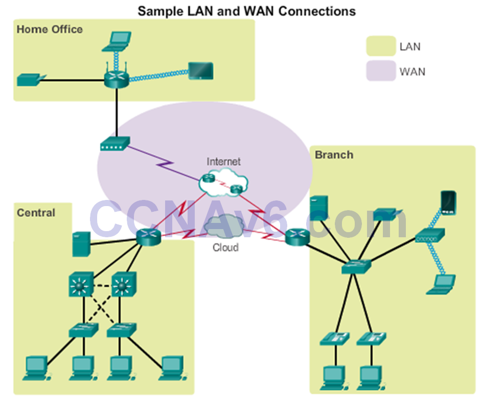 CCNA 2 v6.0 Study Material – Chapter 1: Routing Concepts 63