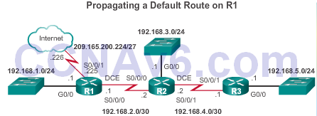CCNA 2 v6.0 Study Material – Chapter 3: Dynamic Routing 42