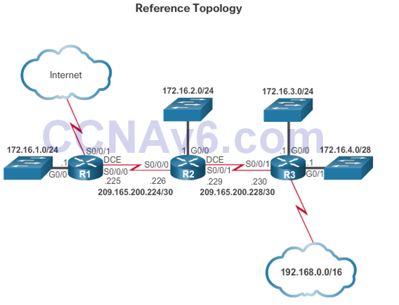 CCNA 2 v6.0 Study Material – Chapter 3: Dynamic Routing 44