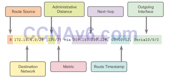 CCNA 2 v6.0 Study Material – Chapter 3: Dynamic Routing 48