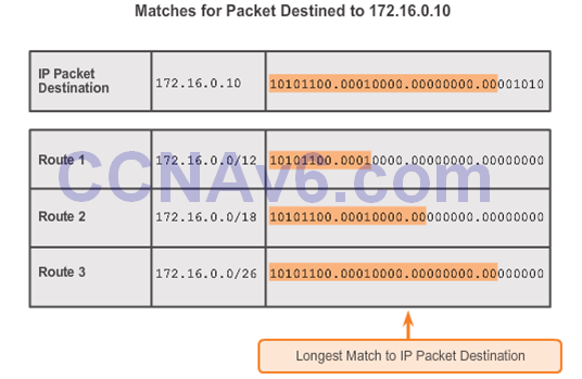 CCNA 2 v6.0 Study Material – Chapter 3: Dynamic Routing 54