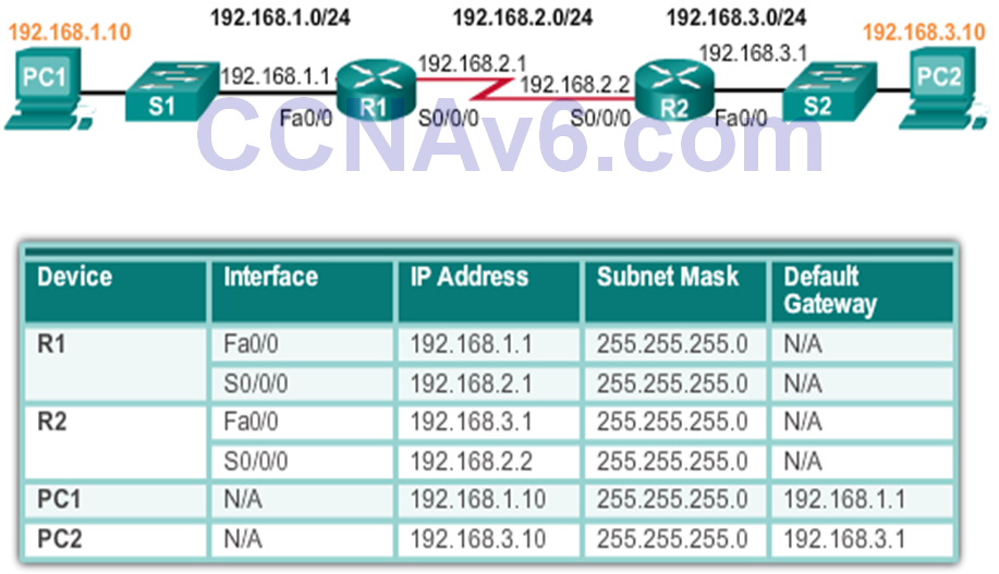 CCNA 2 v6.0 Study Material – Chapter 1: Routing Concepts 65
