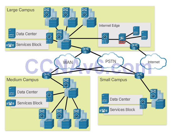 CCNA 2 v6.0 Study Material – Chapter 4: Introduction to Switched Networks 16