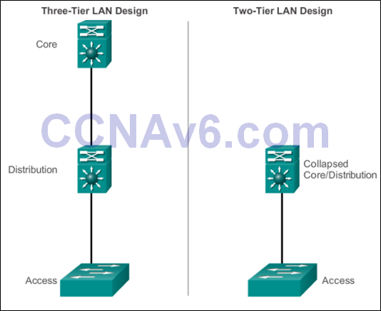 CCNA 2 v6.0 Study Material – Chapter 4: Introduction to Switched Networks 17