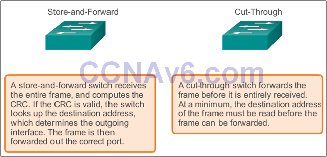 CCNA 2 v6.0 Study Material – Chapter 4: Introduction to Switched Networks 23