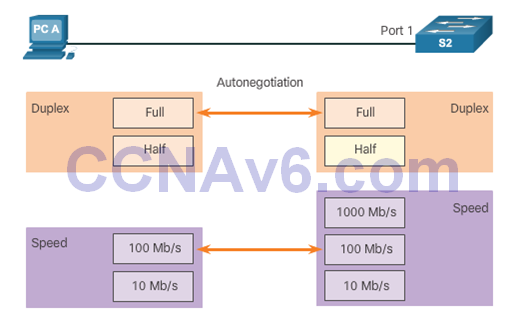 CCNA 2 v6.0 Study Material – Chapter 4: Introduction to Switched Networks 26