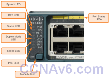 CCNA 2 v6.0 Study Material – Chapter 5: Switch Configuration 42