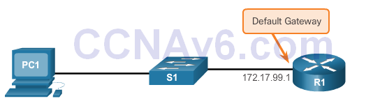 CCNA 2 v6.0 Study Material – Chapter 5: Switch Configuration 45
