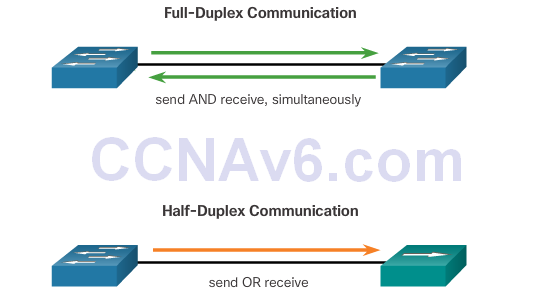 CCNA 2 v6.0 Study Material – Chapter 5: Switch Configuration 48