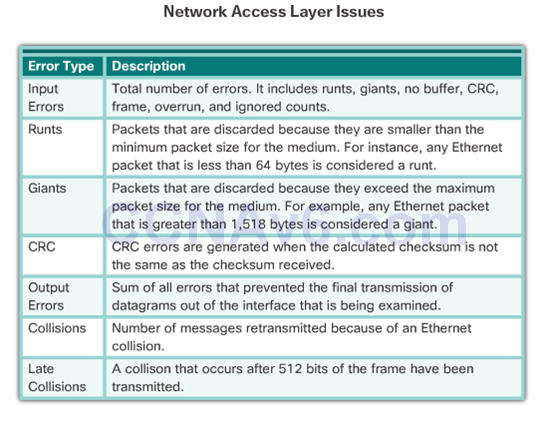 CCNA 2 v6.0 Study Material – Chapter 5: Switch Configuration 56