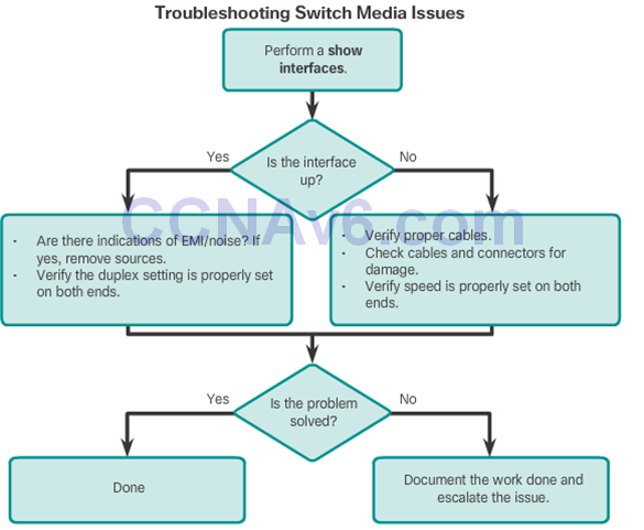 CCNA 2 v6.0 Study Material – Chapter 5: Switch Configuration 57