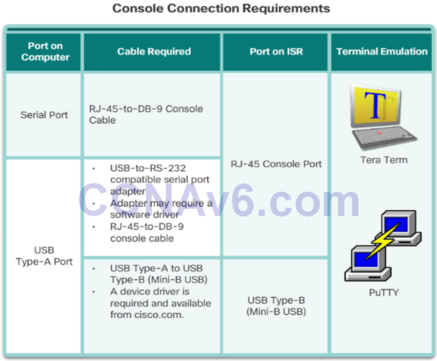 CCNA 2 v6.0 Study Material – Chapter 1: Routing Concepts 69