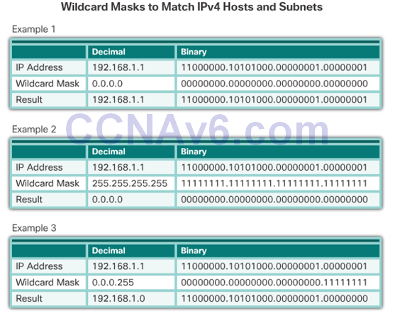 CCNA 2 v6.0 Study Material – Chapter 7: Access Control Lists 50