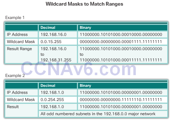 CCNA 2 v6.0 Study Material – Chapter 7: Access Control Lists 51