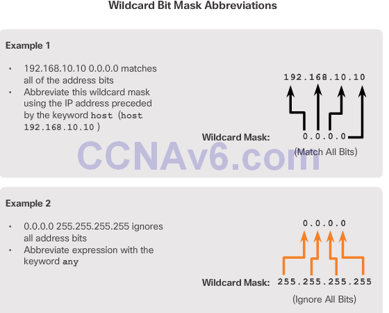 CCNA 2 v6.0 Study Material – Chapter 7: Access Control Lists 53