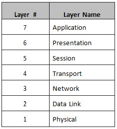 Section 1 – Networks, Cables, OSI, and TCPModels 71