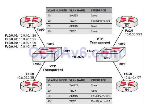 Lab 18: Configuring Inter-VLAN Routing (Router on a Stick) 2