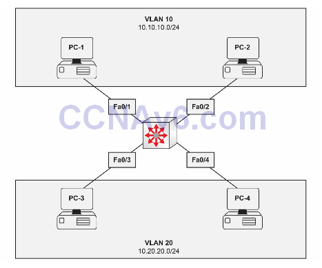 Lab 19: Configuring and Allowing Inter-VLAN Routing—SVI 2