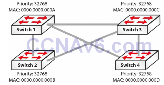 Section 31 – Spanning Tree Protocol 26