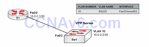 Lab 51: Permitting Telnet Access to Catalyst IOS Switches—Login Local 1