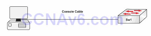 Lab 52: Permitting Console Access to Catalyst IOS Switches—Login Local 1