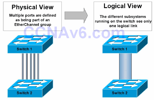 Section 33 – EtherChannels and Link Aggregation Protocols 1