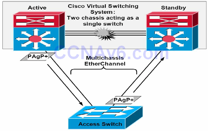Section 33 – EtherChannels and Link Aggregation Protocols 5