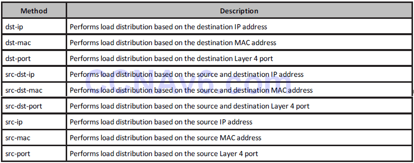 Section 33 – EtherChannels and Link Aggregation Protocols 8