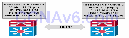 Section 34 – First Hop Redundancy Protocols 17