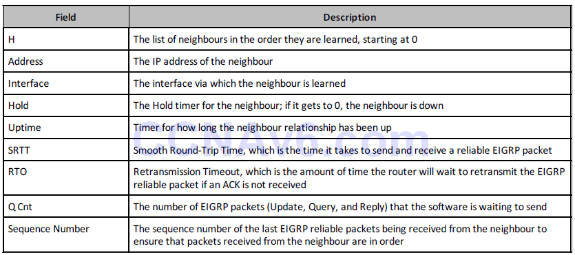 Section 36 – EIGRP 8