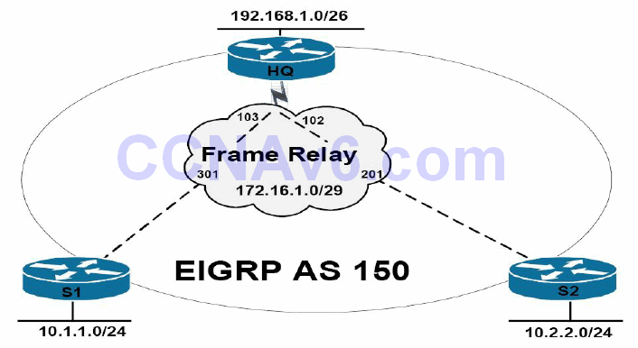 Section 36 – EIGRP 18