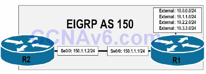 Section 36 – EIGRP 21