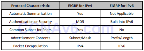 Section 38 – EIGRP For IPv6 1