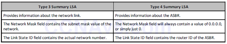 Section 39 – OSPF 15