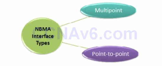 Section 41 – Wide Area Networking 2