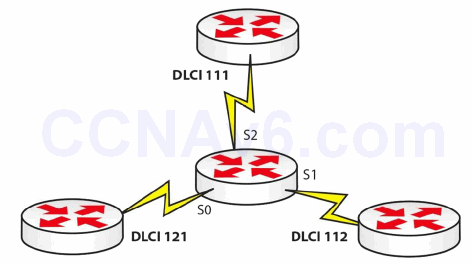 Section 42 – Frame Relay and PPP 7