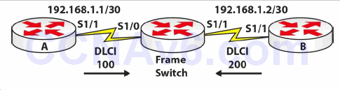 Section 42 – Frame Relay and PPP 11