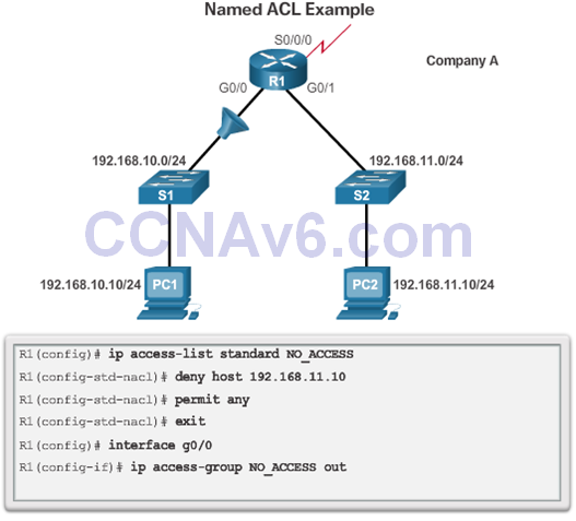 CCNA 2 v6.0 Study Material – Chapter 7: Access Control Lists 66