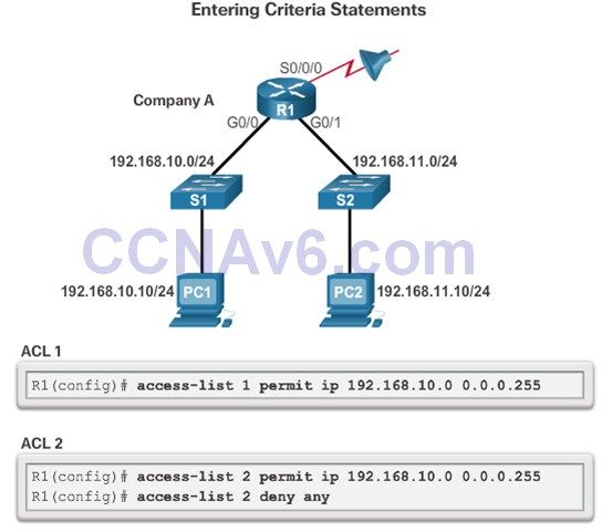 CCNA 2 v6.0 Study Material – Chapter 7: Access Control Lists 76