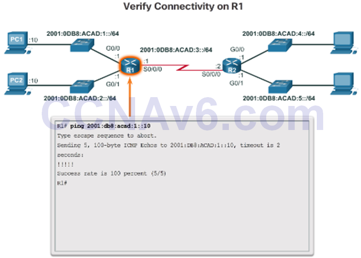CCNA 2 v6.0 Study Material – Chapter 1: Routing Concepts 78