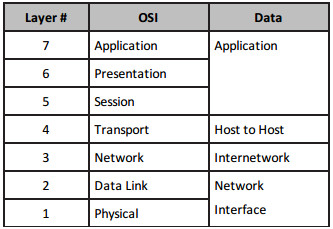 Section 1 – Networks, Cables, OSI, and TCPModels 78