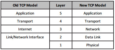 Section 1 – Networks, Cables, OSI, and TCPModels 79