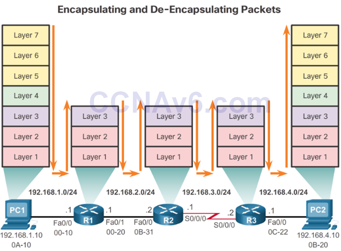 CCNA 2 v6.0 Study Material – Chapter 1: Routing Concepts 82