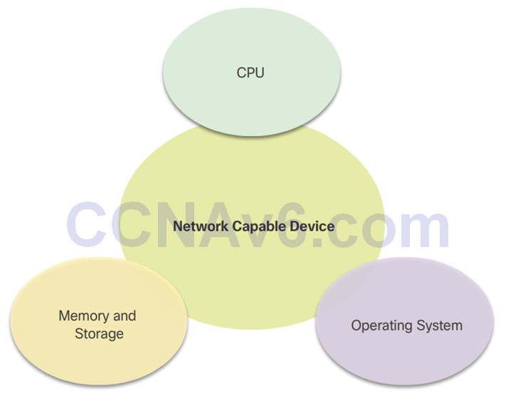 CCNA 2 v6.0 Study Material – Chapter 1: Routing Concepts 57