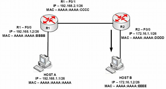 Section 1 – Networks, Cables, OSI, and TCPModels 83
