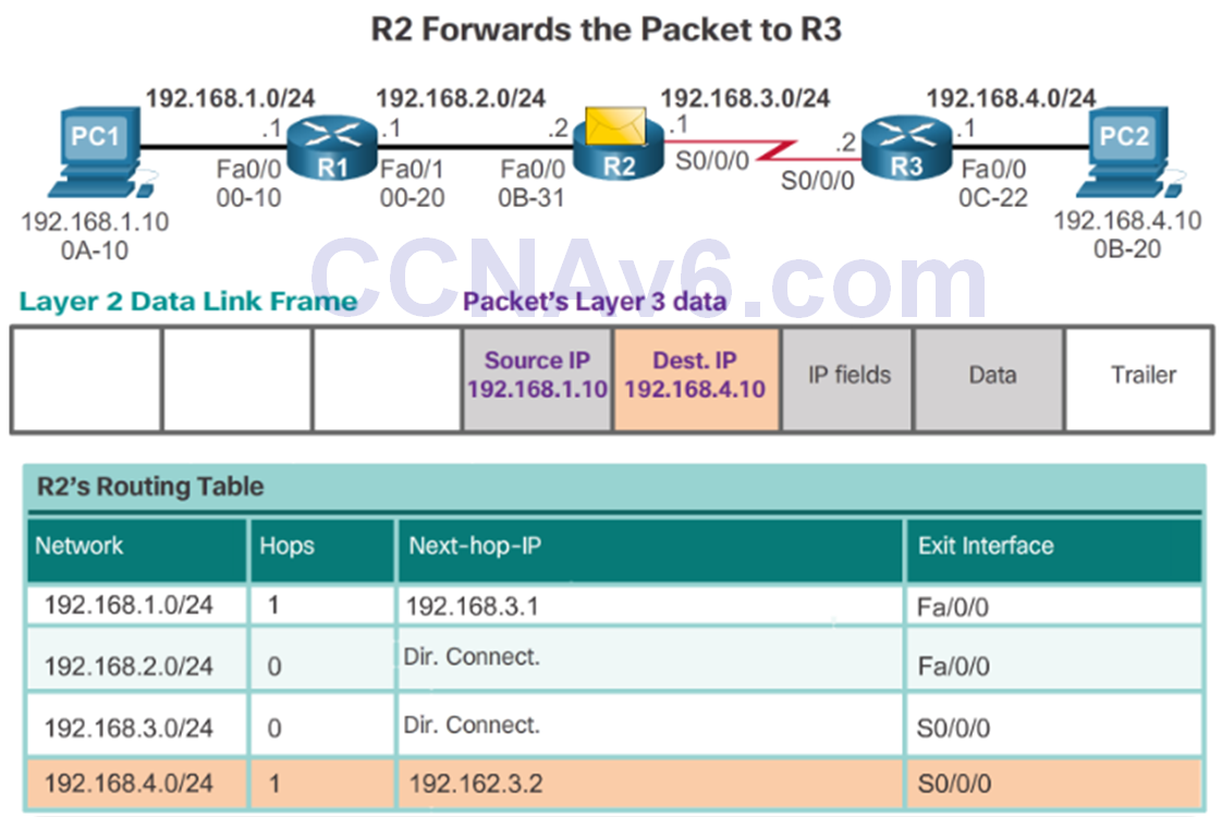 CCNA 2 v6.0 Study Material – Chapter 1: Routing Concepts 85