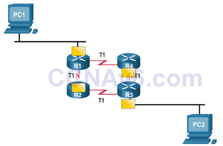CCNA 2 v6.0 Study Material – Chapter 1: Routing Concepts 289