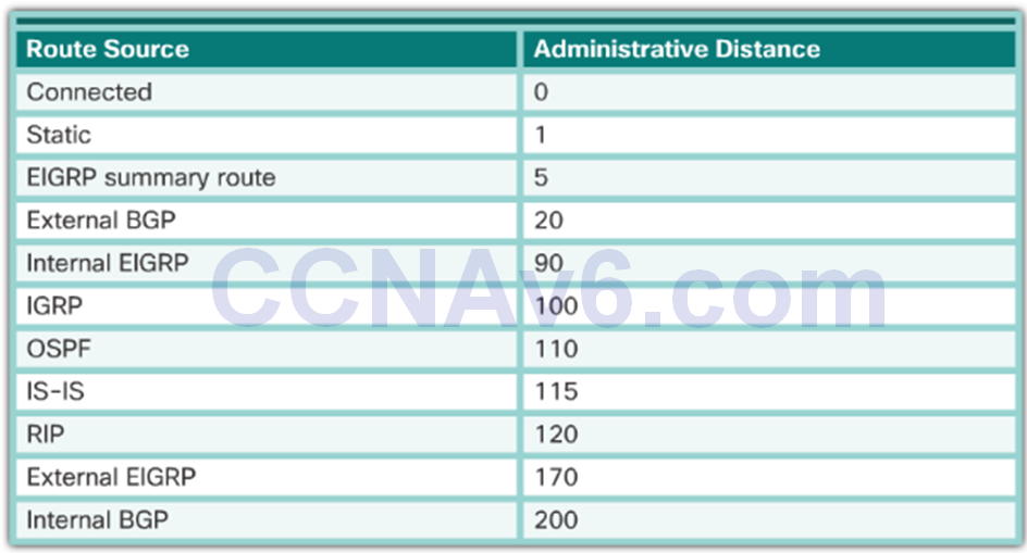 CCNA 2 v6.0 Study Material – Chapter 1: Routing Concepts 89