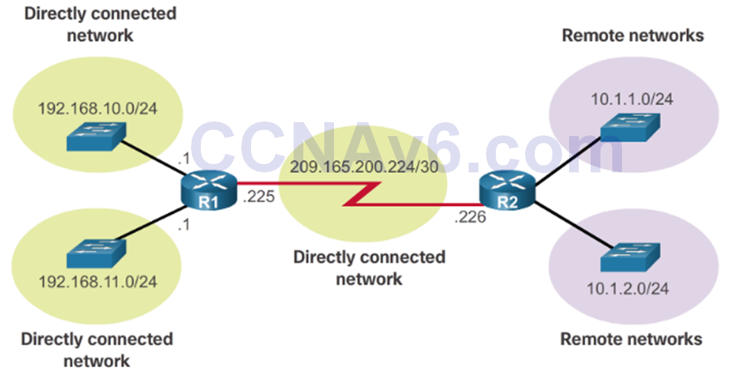 CCNA 2 v6.0 Study Material – Chapter 1: Routing Concepts 90