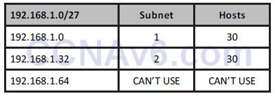 Section 5 – IP Addressing 89